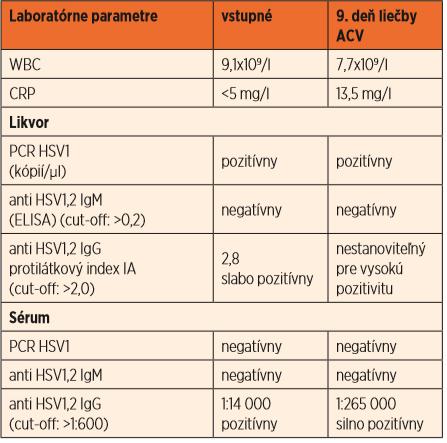 Laboratórne parametre pred liečbou a počas liečby acyklovirom u pacientky z kazuistiky č. 2.