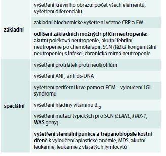 Laboratorní vyšetření v diagnostice granulocytopenie