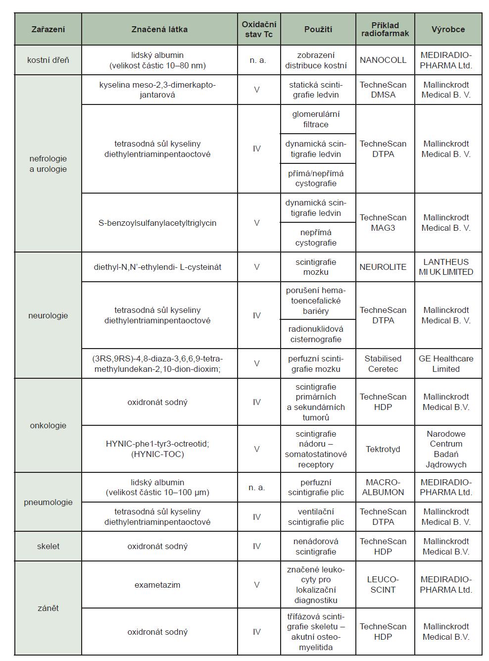 Tab. 5 Přehled sloučenin používaných v nukleární medicíně. 74,75