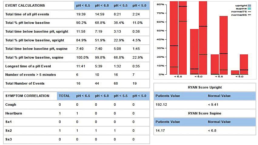 Tabulka výsledků 24hodinového měření s grafickým znázorněním a rozdělením podle pH