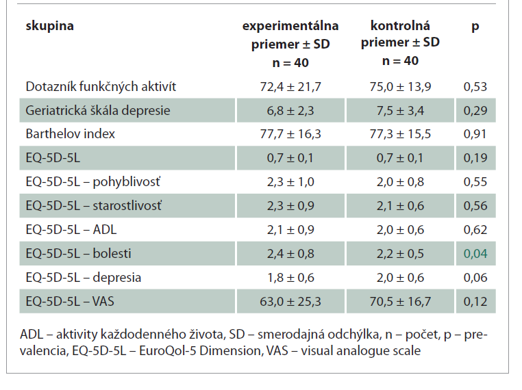 Štatistické porovnanie ADL a kvality života pred tréningom, priemerné hodnoty a smerodajná odchýlka.<br> Tab. 4. Statistical comparison of ADL and quality of life before training, mean values and standard deviation.