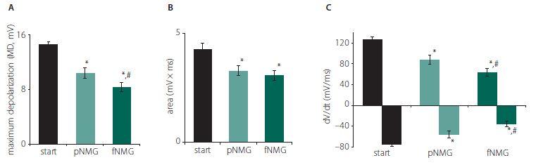 (A) Maximum depolarization of CAPs; (B) calculated area under the CAPs; (C) values are given as mean ± SEM (start, pNMG, fNMG; N = 8). * – P < 0.05 compared with the start; # – P < 0.05 compared with the pNMG group CAP – compound action potential; fNMG – full N-methyl-D-glucamine replacement; N – number; NMG – N-methyl-D-glucamine; pNMG – partial N-methyl-D-glucamine replacement; SEM – standard error mean<br> Obr. 2. (A) Maximální depolarizace CAP; (B) vypočítaná plocha pod křivkou CAP; (C) hodnoty jsou uvedeny jako střední hodnota ± SEM (start, pNMG, fNMG; n = 8). * – p < 0,05 v porovnání se skupinou start; # – p < 0,05 v porovnání se skupinou pNMG CAP – akční potenciál sloučeniny; fNMG – plné nahrazení N-methyl-D-glukaminu; n – počet; NMG – N-methyl-D-glukamin; pNMG – částečné nahrazení N-methyl-D-glukaminu; SEM – střední chyba průměru