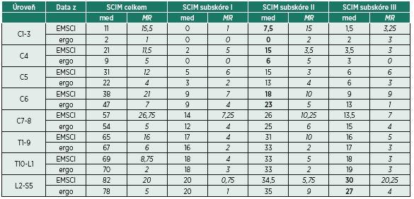 Porovnání výsledků SCIM ze studie EMSCI a z očekávaných výsledků od ergoterapeutů.