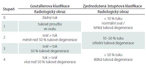 Semikvantitativní hodnocení tukové infi ltrace svalů – Goutallierova klasifikace [23] a její zjednodušená 3stupňová verze [24,25].