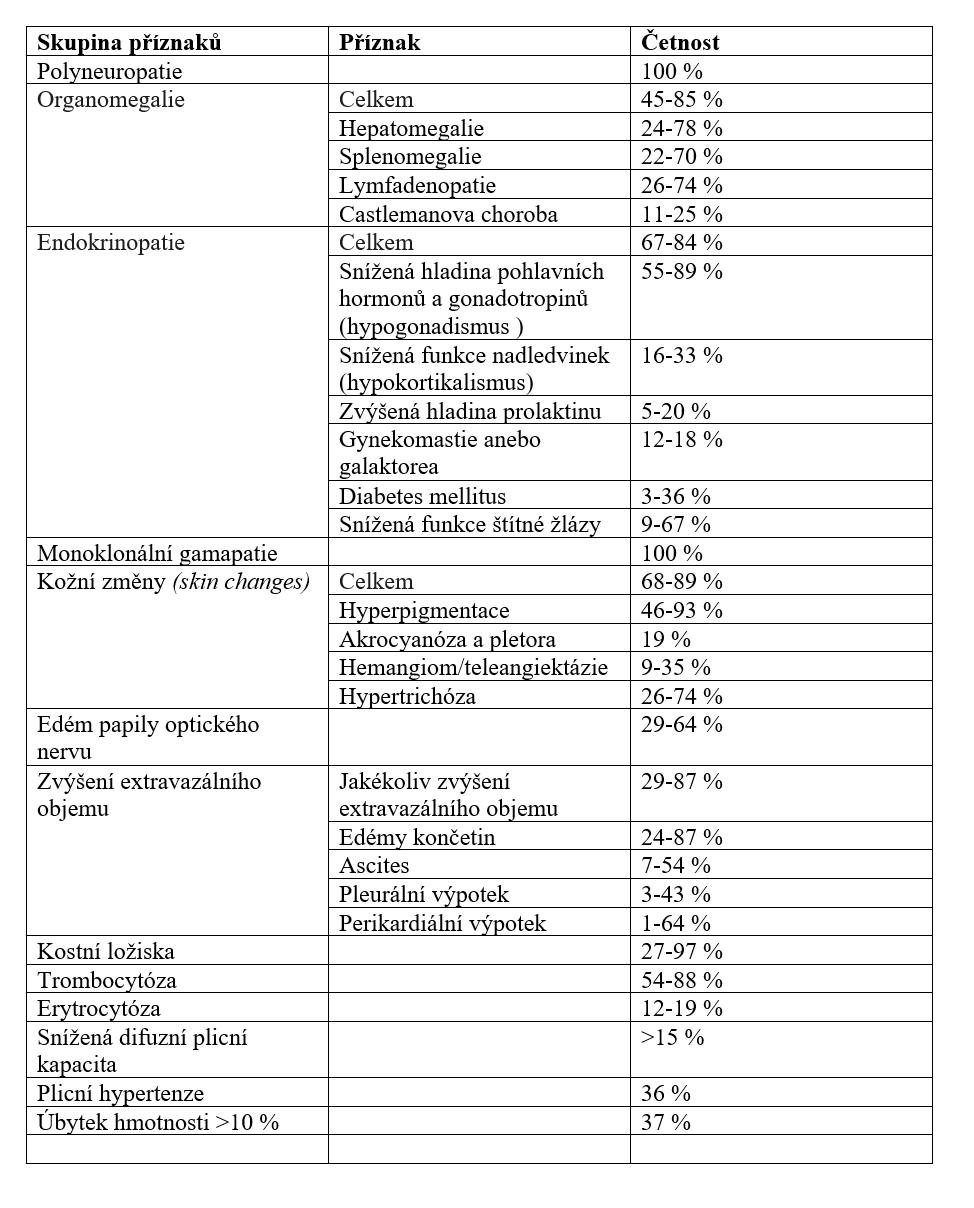 Příznaky POEMS syndromu a jejich frekvence stanovená na základě velkých retrospektivních studií [29-31].