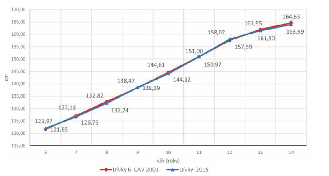 Porovnání tělesné výšky (cm) dívek z roku 2001 a 2015.