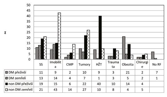 Přehled absolutního počtu rizikových faktorů dle přežití a přítomnosti diabetu mellitu