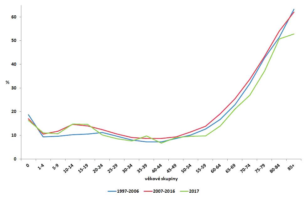 Podíl hospitalizovaných případů kampylobakterióz v ČR podle věkových skupin v jednotlivých sledovaných obdobích 1997–2006, 2007–2016 a 2017, EpiDat<br> Figure 4. Distribution of campylobacteriosis cases requiring hospitalization by age group in the Czech Republic in 1997–2006, 2007–2016, and 2017, EpiDat
