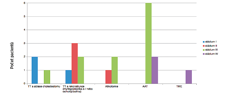 Počty pacientů a zastoupení chirurgických postupů v jednotlivých stadiích.