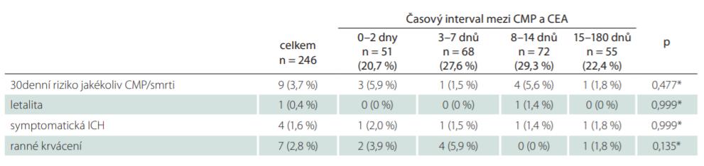 Periprocedurální komplikace ve vztahu k načasování karotické endarterektomie.