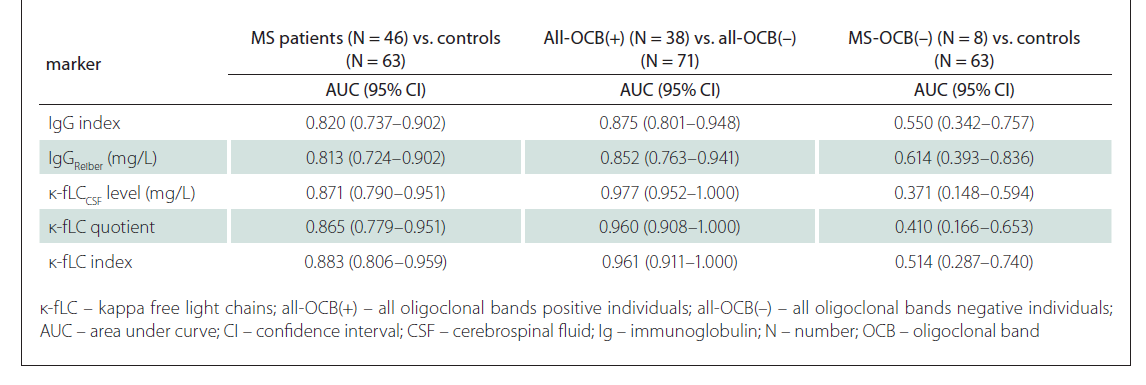 AUC values and confi dency intervals for analysed markers of intrathecal Ig synthesis.