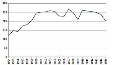 Relativní počty živě narozených dětí s vrozenou vadou v ČR (1994–2015) ze skupiny Q20–Q28 Vrozené vady oběhové soustavy