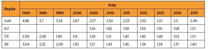 Úhrnná plodnosť vo svete, EÚ, ČR a SR [voľne spracované podľa 4, 5, 25]