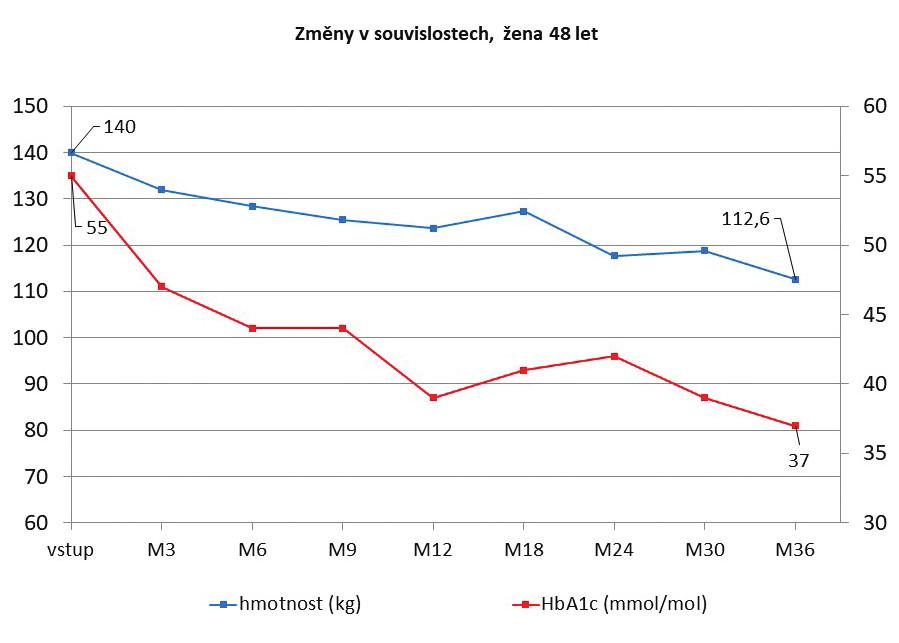 Vývoj redukce hmotnosti a hladiny glykovaného hemoglobinu po PMJD, žena 48 let (sledování 36 měsíců)<br> Graph 4: Trend in weight reduction and glycated hemoglobin levels after PMJD, female 48 years (36-month follow-up)