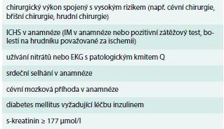Tab. 16. Nezávislé prediktory závažných KV komplikací v perioperačním období