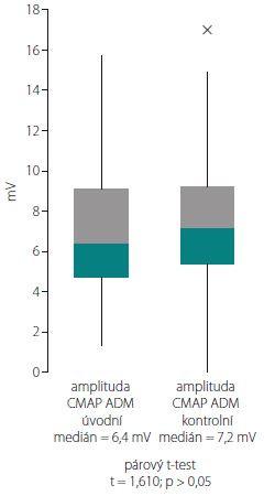 Porovnání hodnoty mediánu amplitudy CMAP ADM při úvodním a kontrolním EMG vyšetření. CMAP ADM – sumační motorický akční potenciál nad musculus abductor digiti minimi<br> Fig. 6. Comparison of the median value of CMAP ADM amplitude in the initial and control EMG examination. CMAP ADM – compound muscle action potential over the abductor digiti minimi