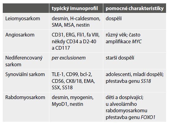 Diagnostické znaky metastazujících sarkomů měkkých tkání do kostí