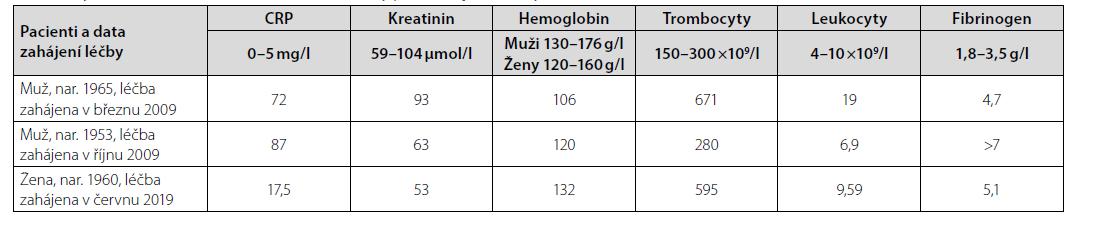 Vybrané charakteristické laboratorní hodnoty před zahájením léčby 1