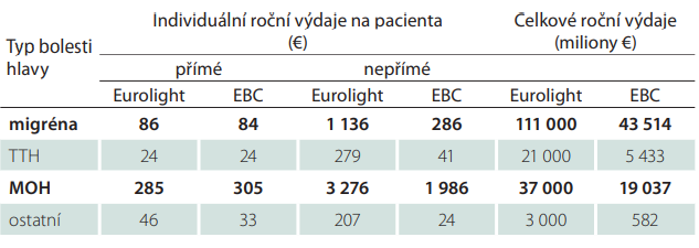 Odhady ročních výdajů na léčbu bolestí hlavy – srovnání výsledků projektu Eurolight [21] a EBC [22]; upraveno podle [19]. Diagnózou s největšími individuálními výdaji na pacienta je MOH, nejvyšší celkové roční výdaje jsou za pacienty s migrénou. Příčiny rozdílných výsledků projektu Eurolight a studie EBC jsou uvedeny v textu.