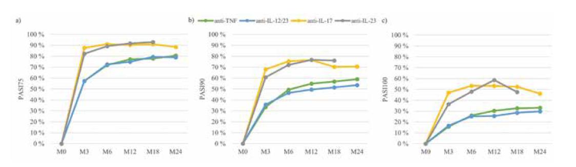 PASI 75 (a), PASI 90 (b) a PASI 100 (c) podle skupin léků (anti-TNF, anti-IL-12/23, anti-IL-17, anti-IL-23)