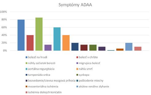 Symptómy akútnej disekcie ascendentnej aorty (voľne spracované  podľa 1, 3)