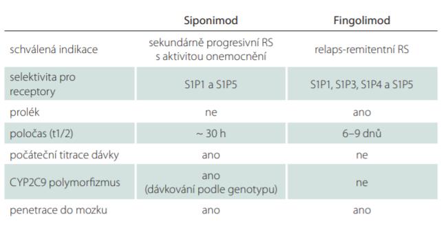Srovnání parametrů siponimodu a fingolimodu [13,14].
