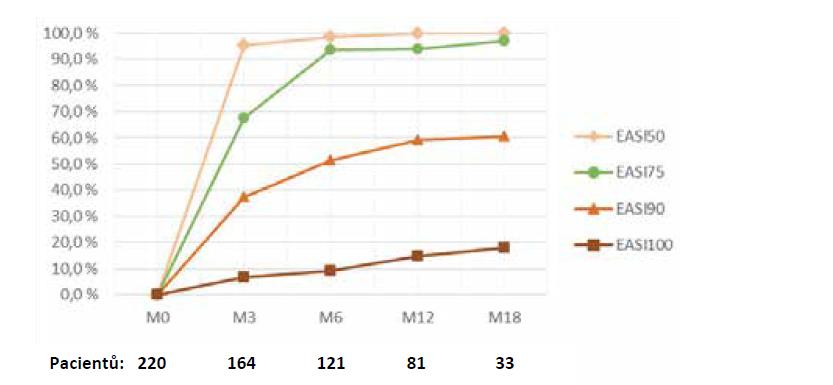 Dosažení zlepšení EASI o 50, 75, 90 a 100 % oproti výchozím hodnotám