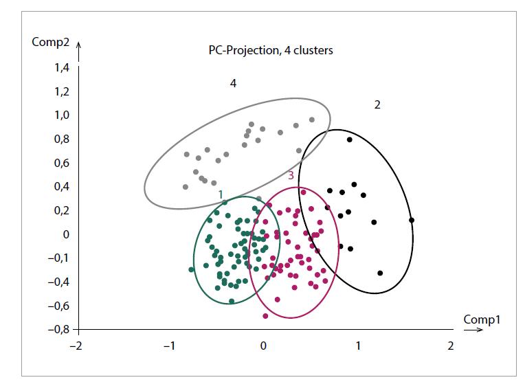 Shluková analýza respondentů II.<br> Fig. 2. Cluster analysis of respondents II.