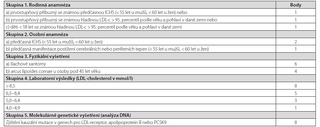 Dutch Lipid Network Criteria pro diagnostiku Familiární hypercholesterolemie