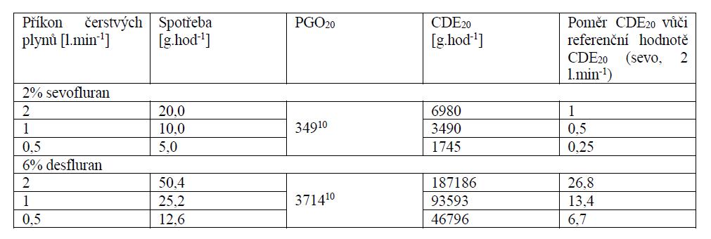 Srovnání dopadu 1 MAC-hodiny anestezie sevofluranem (MAC 2 %) a desfluranem (MAC 6 %) podávané různými příkony čerstvých plynů