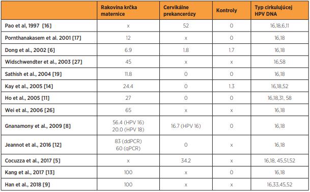 Percentuálne hodnoty pozitívnych vzoriek s cirkulujúcou HPV DNA u pacientok s rakovinou krčka maternice, cervikálnymi prekancerózami a negatívnou cytológiou