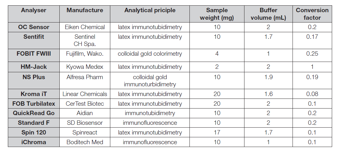 Table 1.Variability of sampling cartridges for laboratory and POCT analyzers the quantitative determination of hemoglobin in faeces.