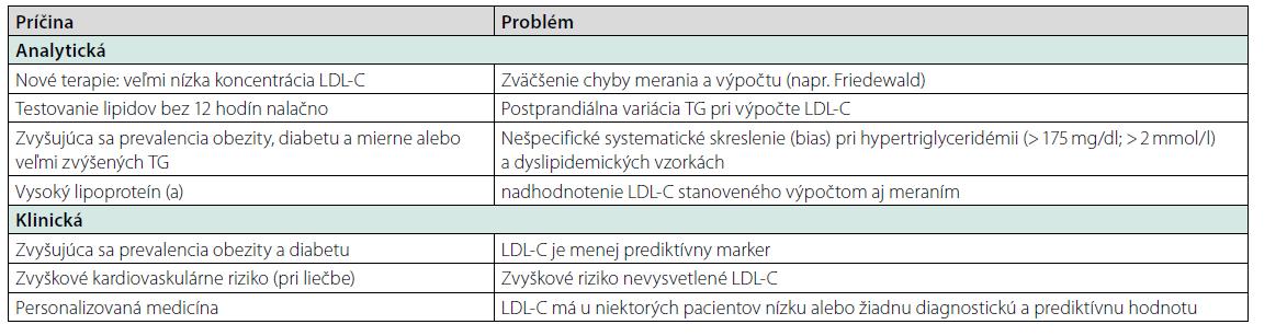 Súčasné problémy pri kvantifikácii LDL-C. Prevzaté z (19), čiastočne upravené