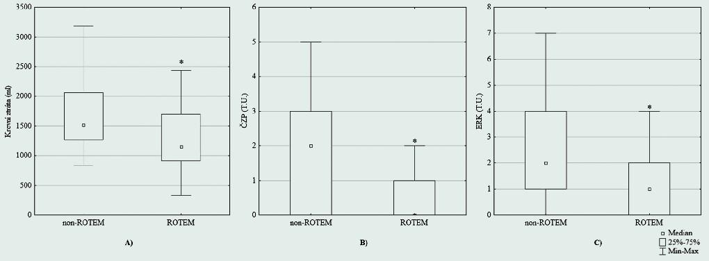 Krevní ztráta a spotřeba transfuzních přípravků: Porovnání krevní ztráty (A), spotřeby čerstvě zmražené plazmy (B) a erytrocytárního koncentrátu (C) během reimplantace totální náhrady kyčelního kloubu před zavedením metody ROTEM (non‑ROTEM) a po jejím zavedení do managementu perioperačního krvácení (ROTEM). * Statistická významnost s hodnotou p < 0,05. ČZP – čerstvě zmražená plazma, ERK – erytrocytární koncentrát, T.U. – transfuzní jednotka.