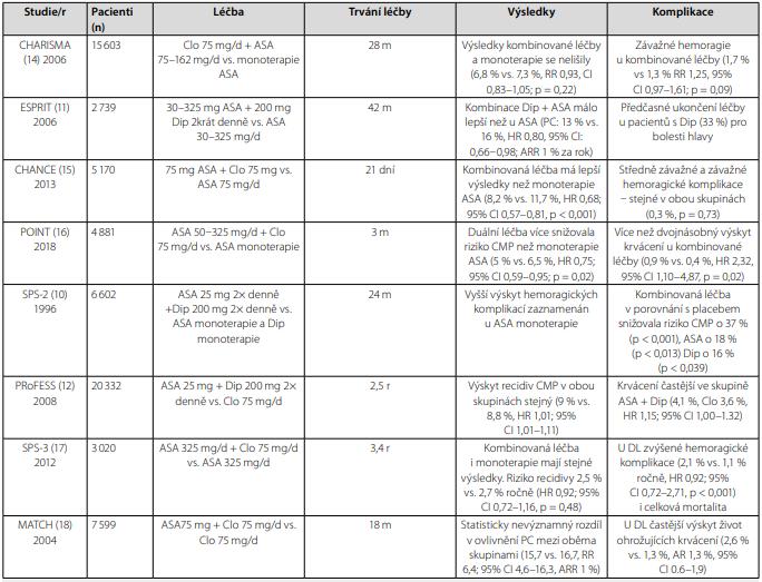 Základní údaje k citovaným studiím s duální protidestičkovou léčbou