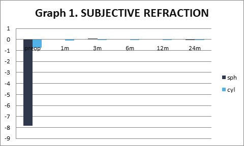 Average values of subjective refraction during the course of postoperative follow-ups. Statistically significant improvement from the first postoperative follow-up in the first month.