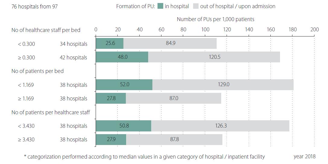 Detailed monitoring of adverse event pressure ulcer related to the capacities: category N – long term care.<br> PU – pressure ulcer<br> Obr. 5. Detailní analýza hlášení nežádoucích událostí (dekubitů) ve vztahu ke kapacitním ukazatelům v nemocnicích následné péče (kategorie N).<br> PU – dekubitus