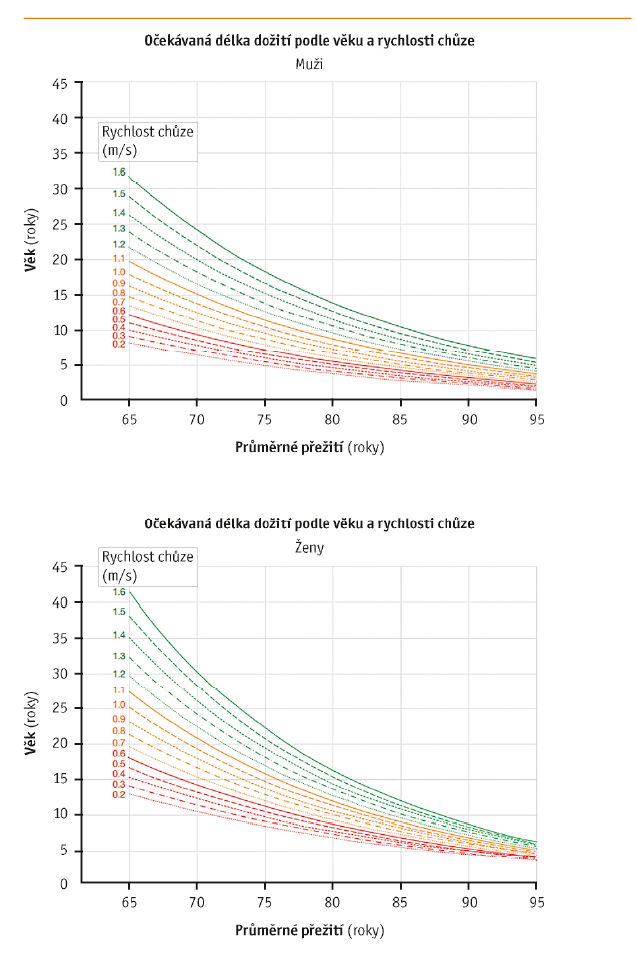 Rychlost chůze u mužů a žen ve vztahu k mortalitě (upraveno podle Studenski et al., 2011)11