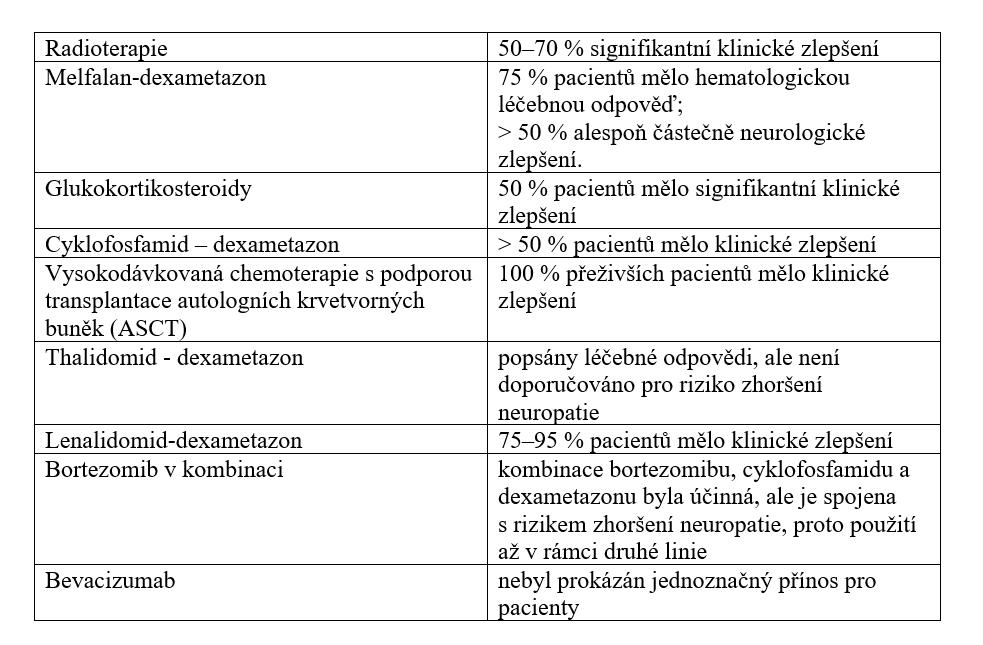 Přehled používaných léčebných postupů pro nemocné s POEMS syndromem – mezinárodní doporučení z roku 2019 [29].