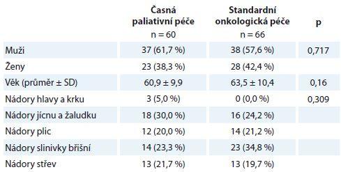 Popisná statistika výběrového souboru.