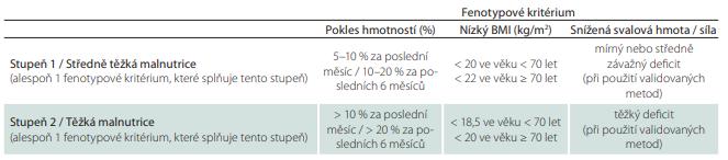 Mezní hodnoty pro fenotypová kritéria diagnostiky podvýživy.