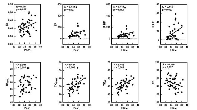 Korelačné vzťahy medzi postkoncepčným vekom (Pk. v.) a pulzovým intervalom (IBI; s), celkovým spektrálnym výkonom IBI (TP; s2), spektrálnym výkonom (P) HF IBI a LF IBI (s2) a TK syst., TK diast., TK str. (v mmHg), frekvenciou srdca (FS/min) s uvedením Pearsonovho (R) a Spearmanovho korelačného koeficientu (rs), ako aj štatistickej významnosti (p).<br> Fig. 5. Correlations between postconceptional age (Pk. v.) and pulse interval (IBI; s), total spectral power IBI (TP; s2), spectral power (P) HF IBI and LF IBI (s2) and blood pressure systolic (TK syst.), diastolic (TK diast.), mean (TK str.) in mmHg, heart rate (FS) per minute with Pearson (R) and Spearman correlation coefficients (rs) and statistical significance (p).