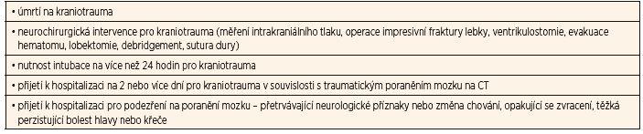 Kritéria ciTBI (clinically-important traumatic brain injury).