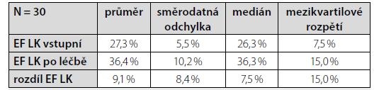 Hodnoty ejekční frakce levé komory (%) před zahájením léčby sacubitril/valsartanem a po 12 měsících