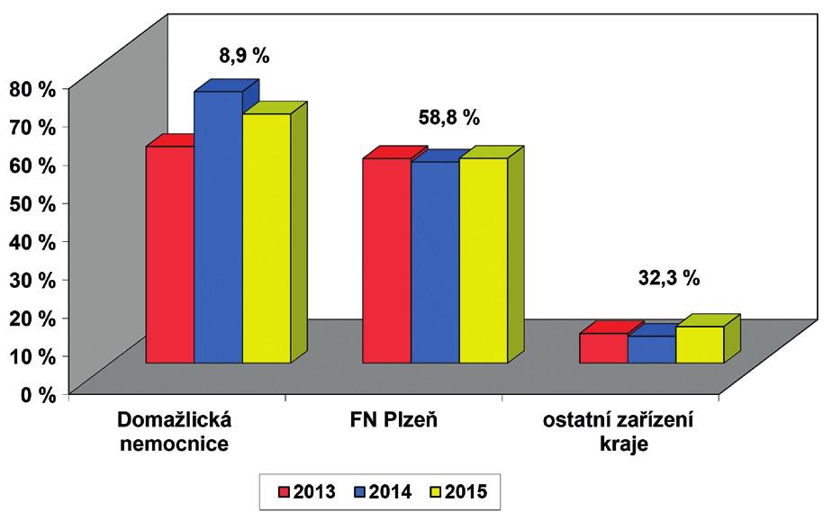 Screening sluchu novorozenců v Plzeňském kraji – počty porodů podle ÚZIS, počet vykázaných kódů screening sluchu novorozence (73028) v součtu od všech zdravotních pojišťoven. Průměrný počet porodů za jeden rok v kraji je 5677 dětí, hodnota nad sloupci uvádí relativní počet porodů dané porodnice v kraji.