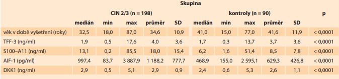 V této tabulce je prezentován medián, minimální a maximální hodnota, průměr a směrodatná odchylka sérových hladiny TFF-3, S100–A11, AIF-1 a DKK1 a věk pacientek v době odběru (jednotky SI soustavy jsou uvedeny v závorce) u pacientek s CIN 2/3 a u kontrolní skupiny.<br> Tab. 2. This table presents the median, minimum and maximum value, mean and standard deviation of serum levels  TFF-3, S100–A11, AIF-1 and DKK1 and the age of patients at the time of collection in patients with CIN 2/3 and in the control group.