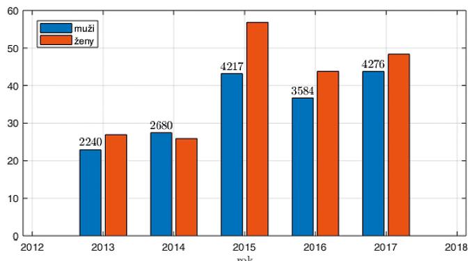 Poměrové rozložení pohlaví při náboru v letech 2013–2017 (vztaženo k maximálnímu náboru roku 2015)