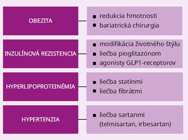 Schéma 2 | Vybrané modifikovateľné rizikové faktory pre NAFLD v kontexte metabolického syndrómu a ich manažment