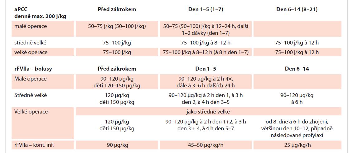 Doporučené dávkování aPCC a rFVIIa pro operace [23,37–39,36,47,57].