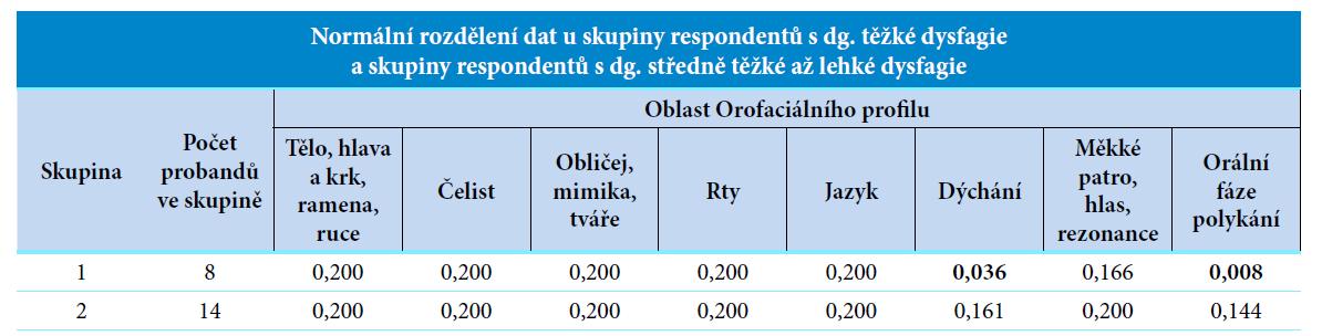 Normální rozdělení dat k hypotéze č. 1.<br> Vysvětlivky: skupina 1 = respondenti s dg. těžké dysfagie, skupina 2 = respondenti s dg. středně těžké až lehké dysfagie